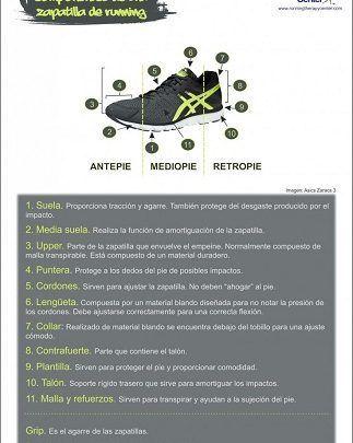 Componentes de una zapatilla de running